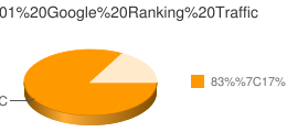 Number 1 Google Ranking Traffic